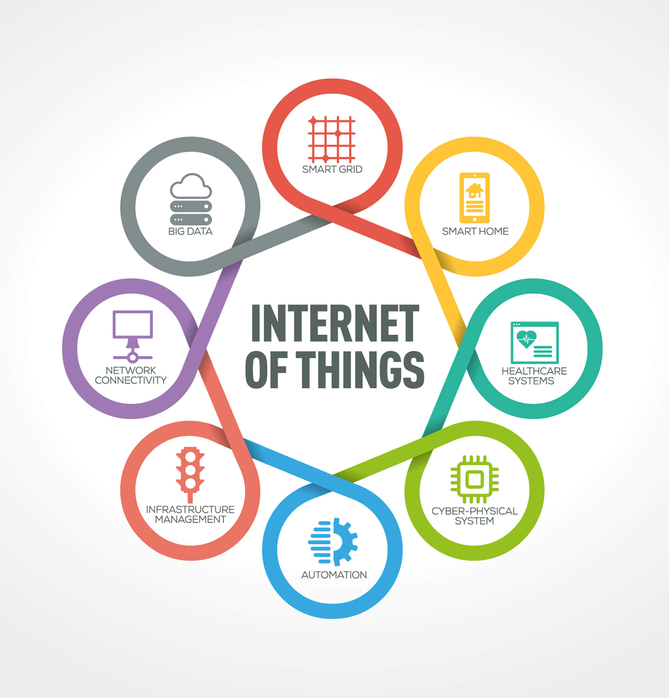 Illustration - internet of things (IoT) is used in big data, smart grid, smart home, healthcare systems, cyber-physical system, automation, infrastructure management, and network connectivity applications.